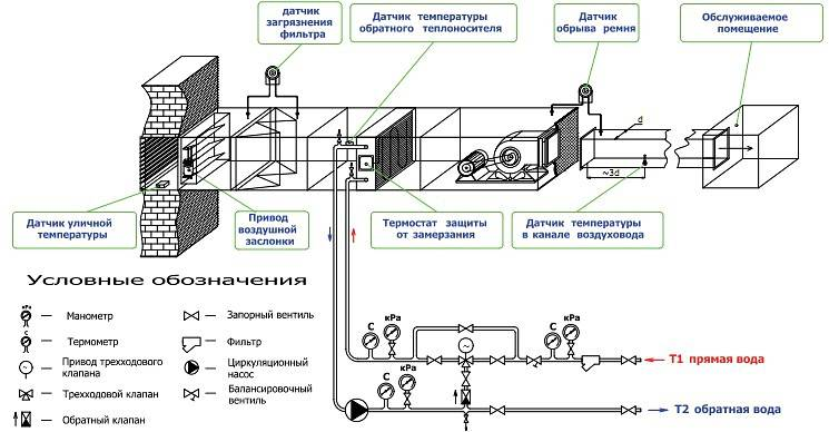 Расчет калорифера: как сделать расчет мощности агрегата