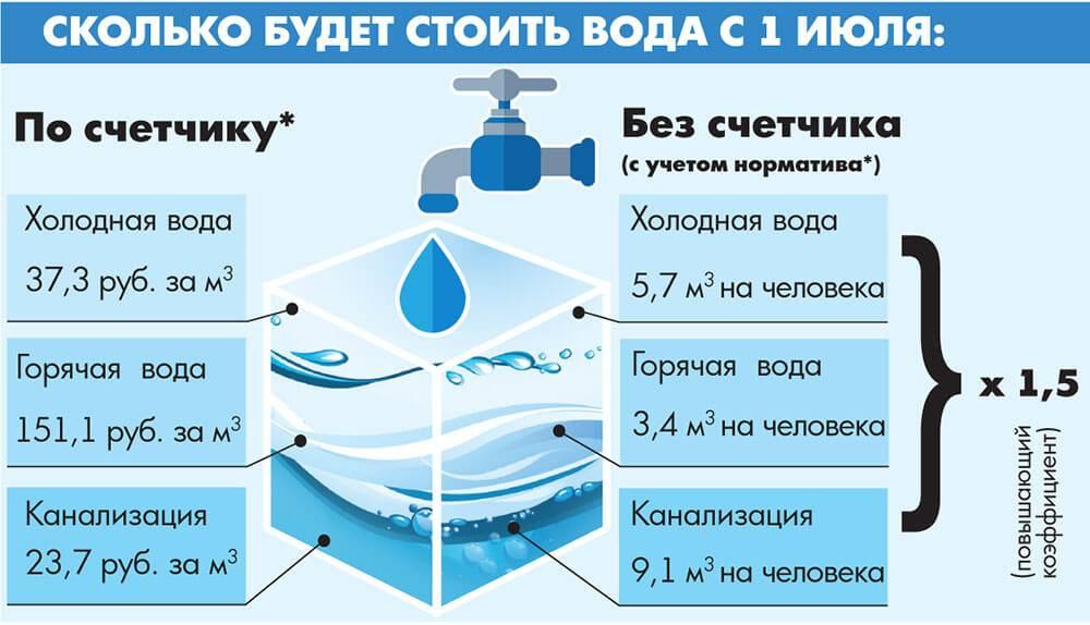 Выясняем — что такое повышающий коэффициент холодной воды?
