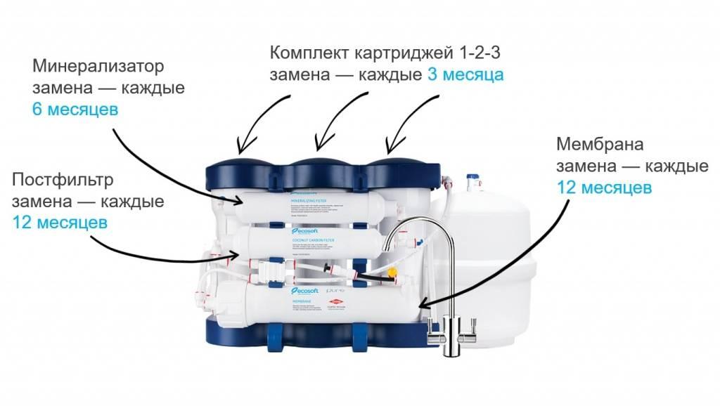 Мембрана обратного осмоса: когда менять, сколько служит, как заменить самостоятельно