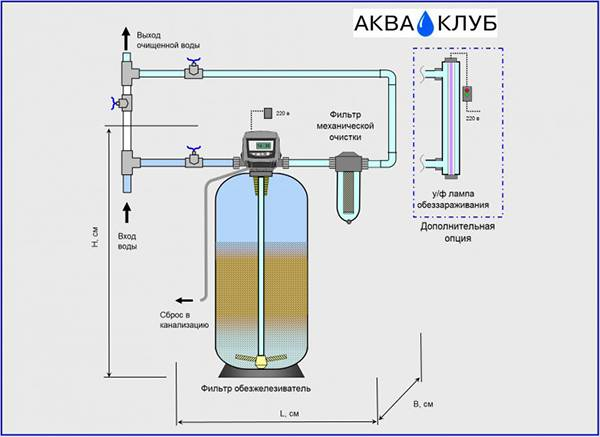 Как очистить воду от извести из скважины своими руками - вред извести на vodatyt.ru