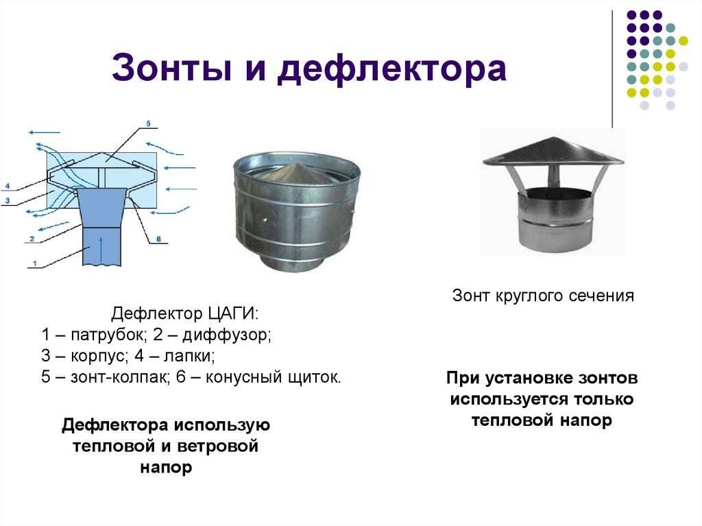 Турбодефлектор принцип работы