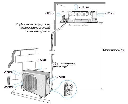 Установка кондиционера: расчет параметров, основные этапы работы и проверка работы (105 фото) – строительный портал – strojka-gid.ru