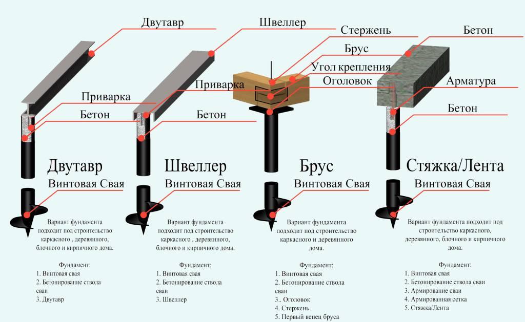 Обвязка фундамента на винтовых сваях: рекомендации по обвязке швеллером и пошаговые инструкции по обвязке брусом