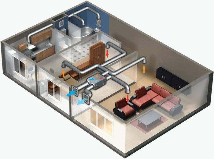 Устройство принудительной вентиляции в частном доме