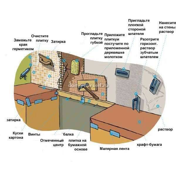 Как крепить фартук на кухне без помощи мастера: полное описание процесса установки