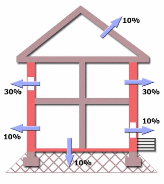 Уменьшение теплопотерь дома до 50%: самые эффективные способы
