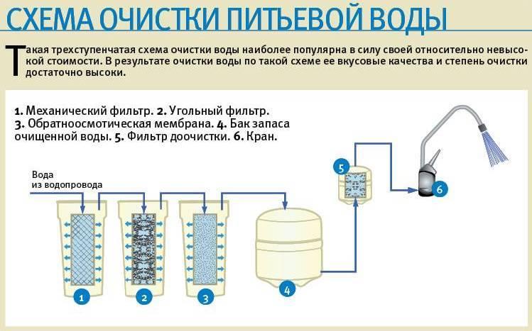 Выбираем фильтр для воды: как не прогадать?
