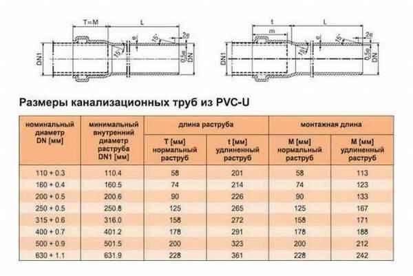 Трубы пнд для канализации - характеристики, размеры, цены