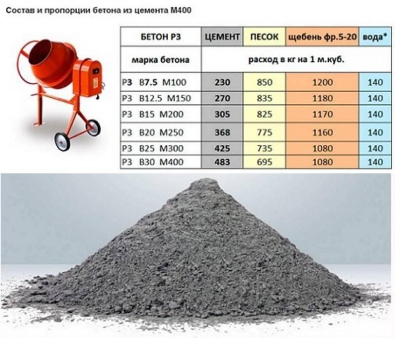 Пропорции бетона: что входит в состав бетона, компоненты + приготовление