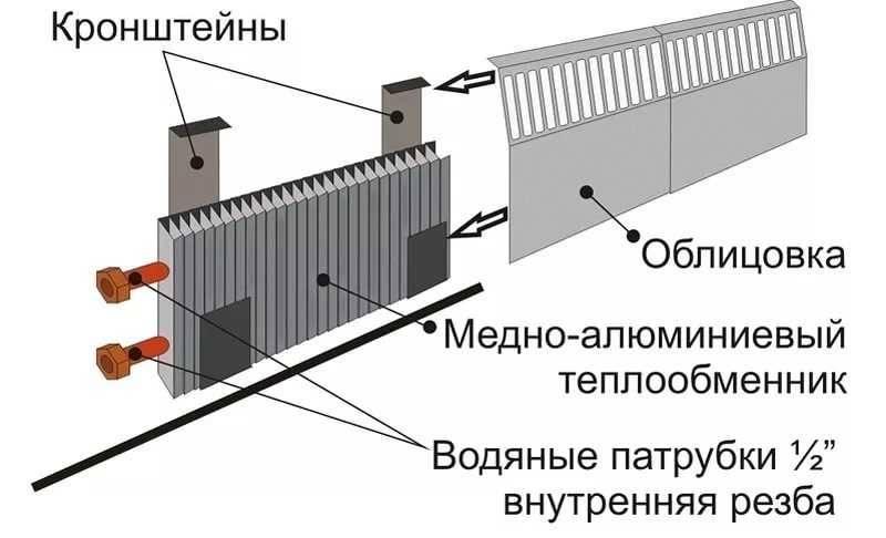 Устройство и принцип работы системы теплый плинтус - жми!