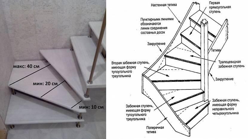 Лестница поворотная на второй этаж: виды и варианты изготовления