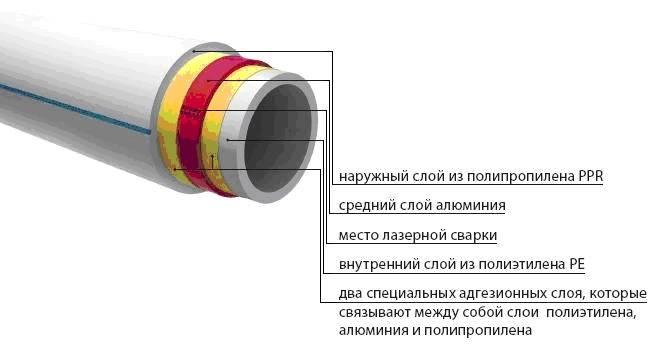 Полипропиленовые трубы для отопления: технические характеристики и монтаж системы