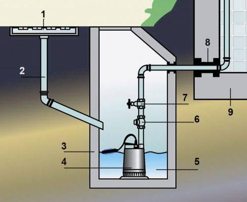 Откачка и очистка колодцев канализации