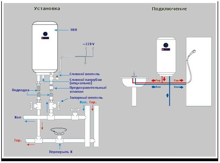 Водонагреватель под мойку виды, особенности конструкции и установка