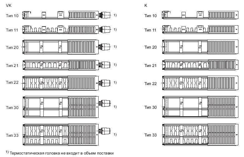 Какие стальные панельные радиаторы отопления лучше выбирать и на что ориентироваться?