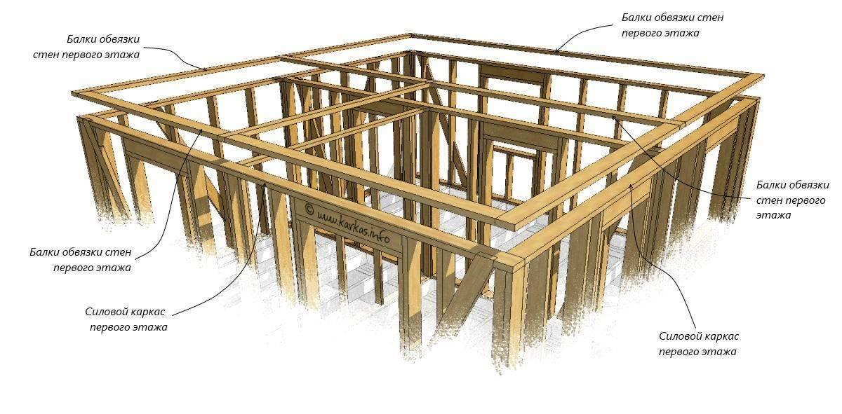 Как осуществить нижнюю и верхнюю обвязку каркасного дома?