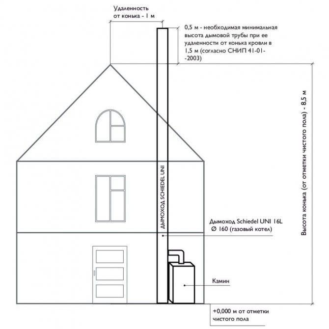 Как проверить тягу в дымоходе газового котла?