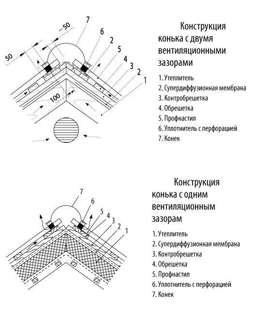 Как кроют крышу профнастилом: расписываем по пунктам