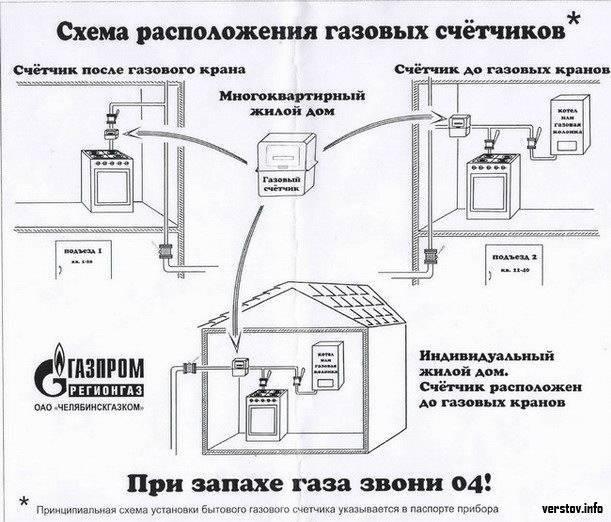 Обслуживание газовых котлов: технический осмотр и ремонт