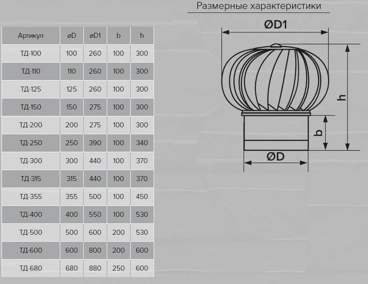 ➤ турбодефлектор для вентиляции своими руками | мы строители ✔1