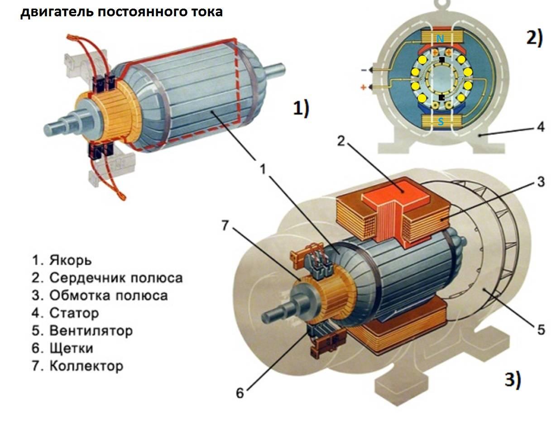 Двигатели коллекторные постоянного тока – строение и принцип действия приборов