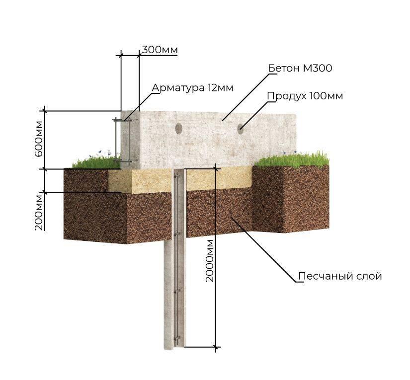 Свайно-ростверковый фундамент своими руками: пошаговая инструкция по монтажу, устройство, технология, необходимая высота ростверка