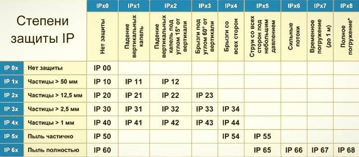 Категории автоматических выключателей: a, b, c и d