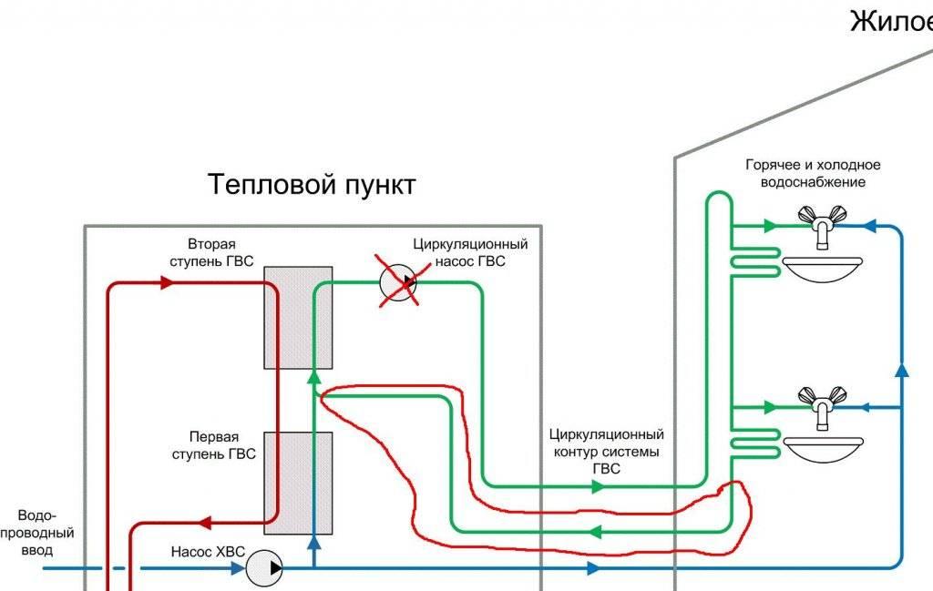 Как организовать систему отопления с горячим водоснабжением   гидро гуру