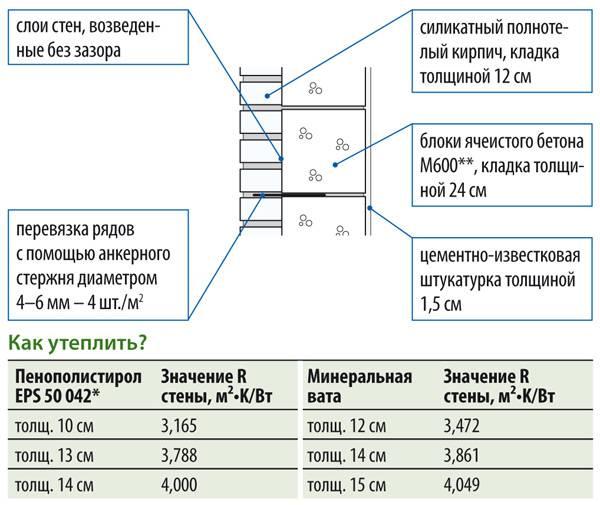 Как правильно определить оптимальную толщину стен из газобетона