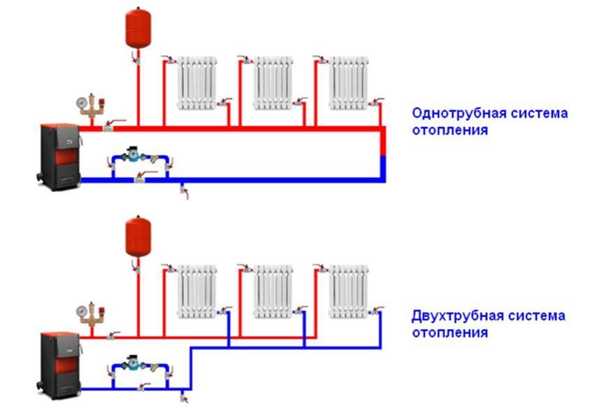 Монтаж отопления в частном доме: выбор системы и ее установка своими руками, схемы и устройство
