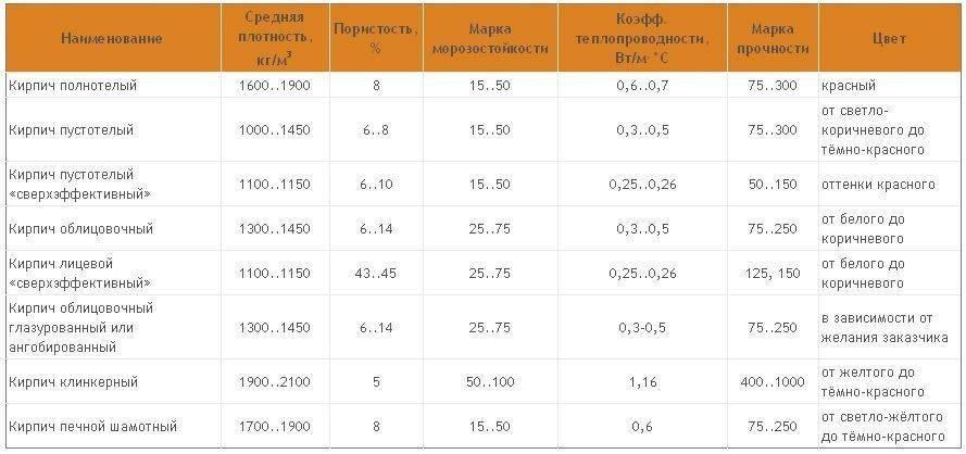 ✅ габариты и вес кирпича — одинарного, полуторного, двойного - zar-par.ru