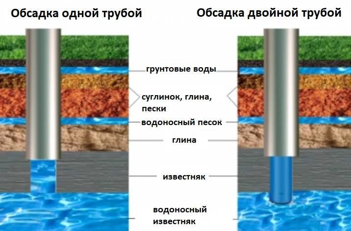 Бурение скважины у колодца в московской области