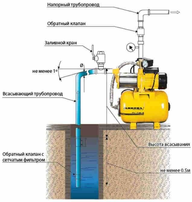 Монтаж и подключение насосной станции своими руками + схемы установки