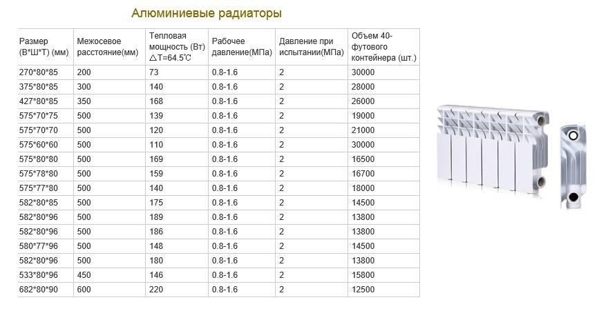 Что такое межосевое расстояние в радиаторах отопления: габариты биметаллических, чугунных, алюминиевых и стальных приборов