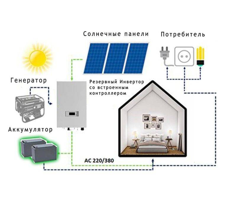 12 домашних накопителей энергии, которые могут соперничать с тесла …