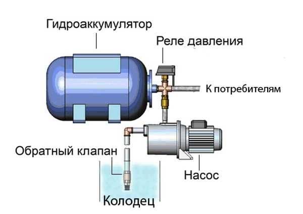 Эксплуатация и первый запуск насосных станций