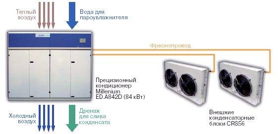Прецизионный кондиционер: характеристики и особенности устройства
