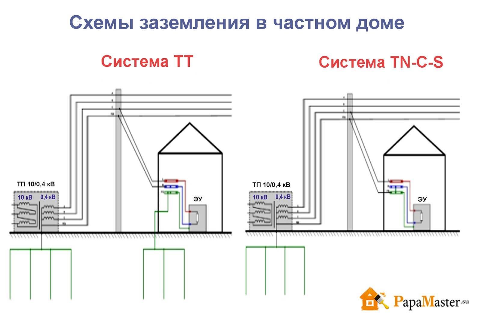 Как сделать заземление в частном доме и на даче