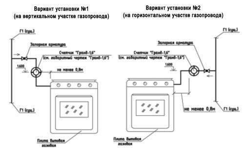 Установка в квартире газового счетчика: правила безопасности, монтажа, требования