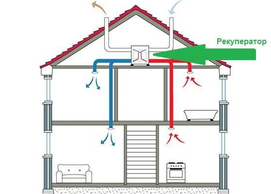 Вентиляция в каркасном доме - виды систем, оборудование и монтаж