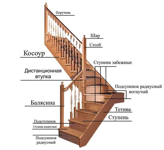 Балясины для лестницы из дерева: виды, размеры, высота металлических и деревянных балясин с перилами, изготовления своими руками, фото