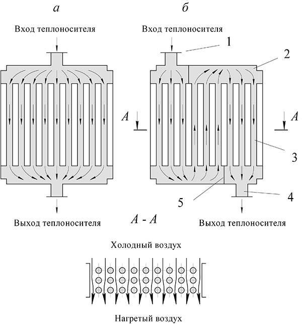 Водяной калорифер для приточной вентиляции: классификация, принцип работы, расчёт мощности. преимущества перед радиаторами и критерии выбора калориферов отопления