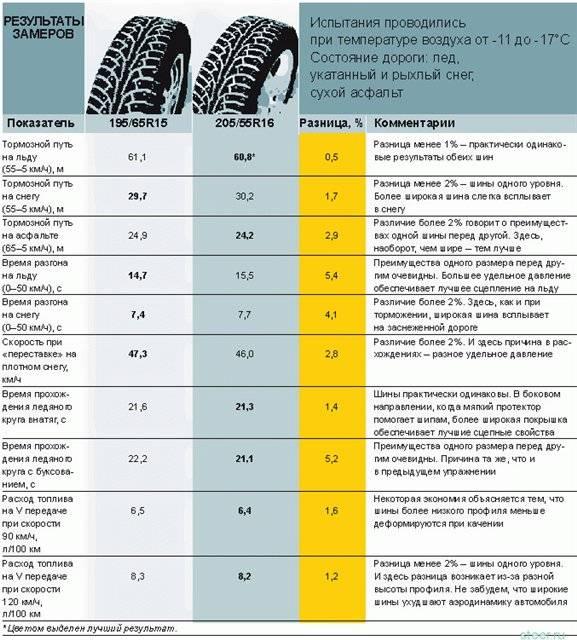 Топ-20 лучших зимних шин — рейтинг 2020/2021 года
