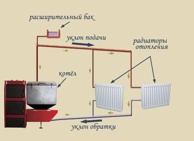 Закрытая система отопления дома. так ли она хороша?