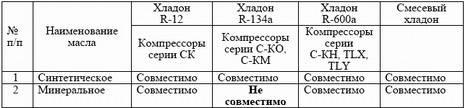 Фреон r134a: подробные характеристики, свойства, особенности хладагента