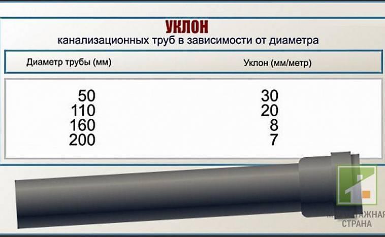 Какой нужен наклон канализационной трубы на метр погонный – как рассчитать