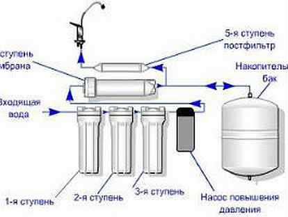 Как происходит водоподготовка воды из скважины для частного дома своими руками и чем чистить? обзор +видео