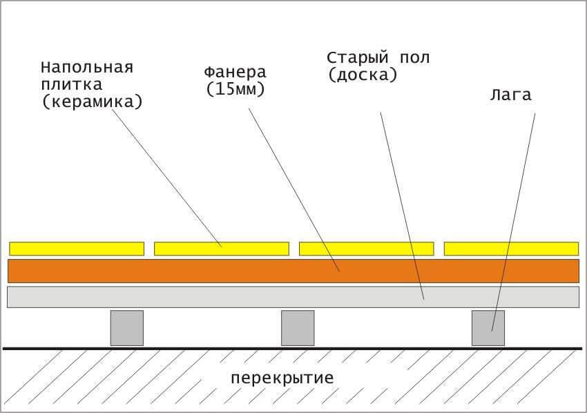 Укладка плитки на деревянный пол – подготовка основания и монтаж кафеля