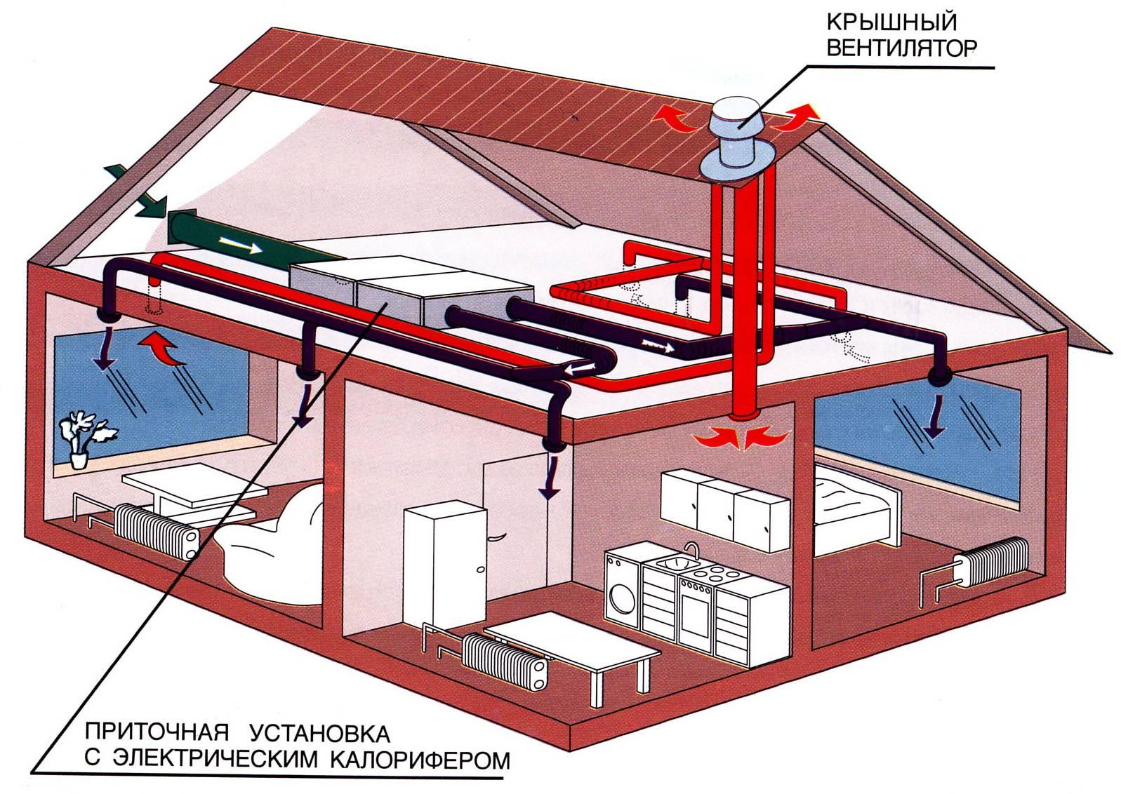Принудительная вытяжная вентиляция в квартире и доме