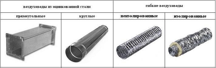 Воздуховоды из нержавеющей стали: виды, размеры и цена на трубы для вентиляции